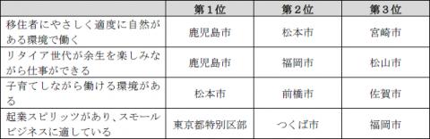 カゴシマプラス TJ ランキング 2